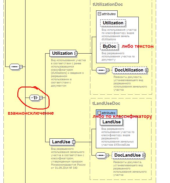 разрешенное использование текстом и по классификатору - взаимоисключающие ветки